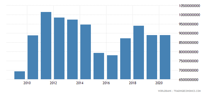 chile exports of goods services and income bop us dollar wb data