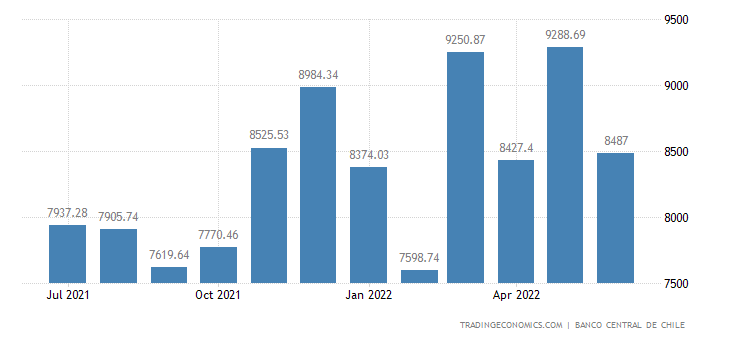 Chile Exports