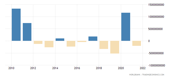 chile external balance on goods and services us dollar wb data