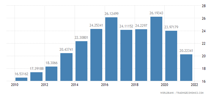 chile food exports percent of merchandise exports wb data
