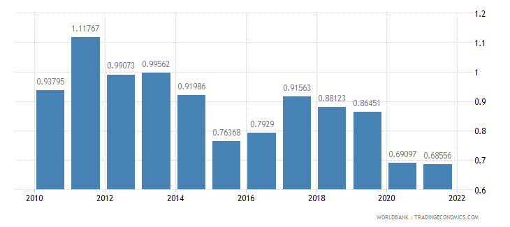 chile fuel exports percent of merchandise exports wb data