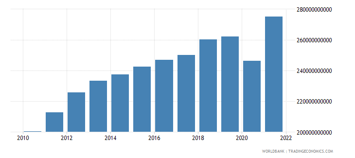 chile gdp constant 2000 us dollar wb data