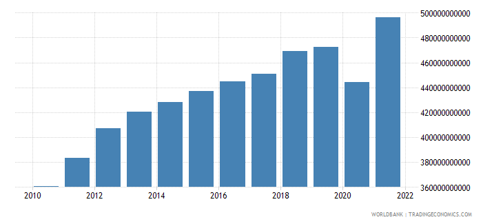chile gdp ppp constant 2005 international dollar wb data