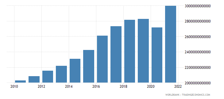 chile general government final consumption expenditure constant lcu wb data