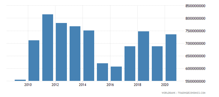 chile goods exports bop us dollar wb data