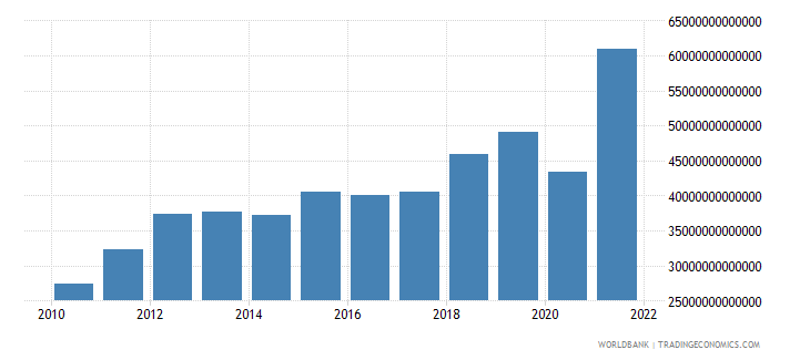chile gross capital formation current lcu wb data