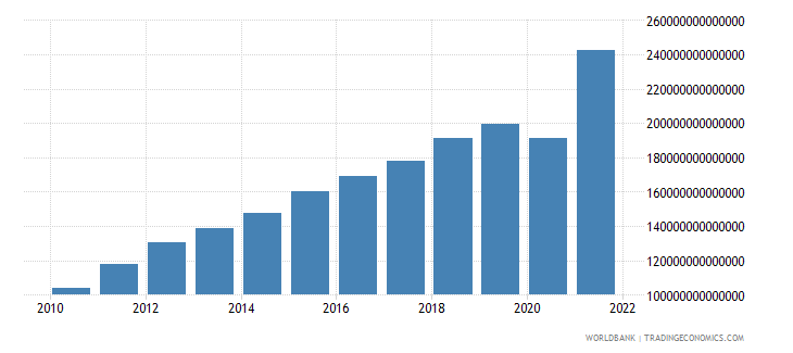 chile gross national expenditure current lcu wb data