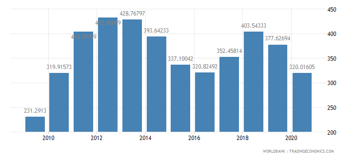 chile import value index 2000  100 wb data