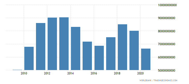 chile imports of goods and services bop us dollar wb data