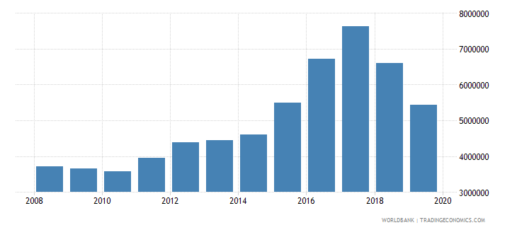 chile international tourism number of arrivals wb data