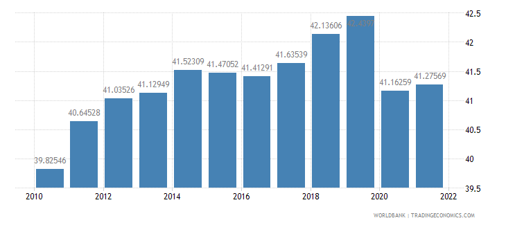 chile labor force female percent of total labor force wb data
