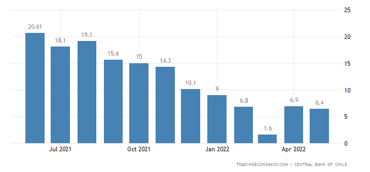 Chile Leading Economic Index