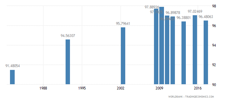 chile literacy rate adult male percent of males ages 15 and above wb data