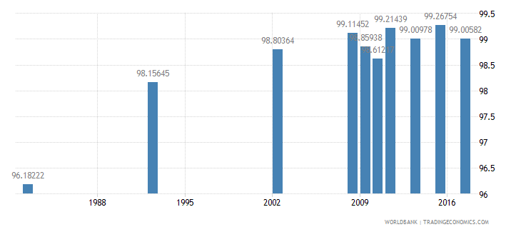 chile literacy rate youth male percent of males ages 15 24 wb data