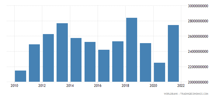 chile manufacturing value added us dollar wb data