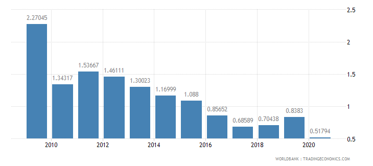 chile merchandise exports by the reporting economy residual percent of total merchandise exports wb data