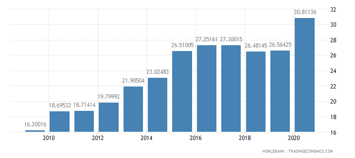chile merchandise imports from developing economies in east asia  pacific percent of total merchandise imports wb data