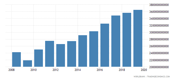 chile military expenditure current lcu wb data