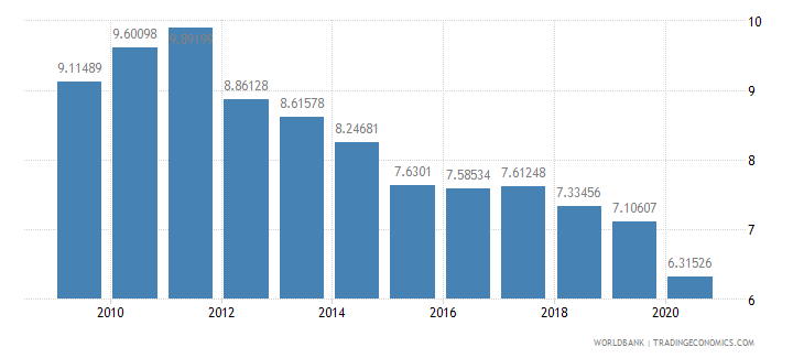 chile military expenditure percent of central government expenditure wb data
