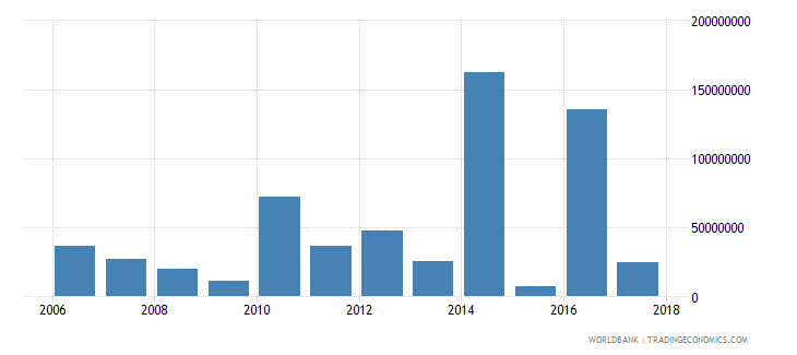 chile net bilateral aid flows from dac donors germany us dollar wb data