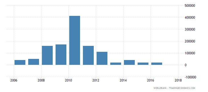 chile net bilateral aid flows from dac donors greece us dollar wb data