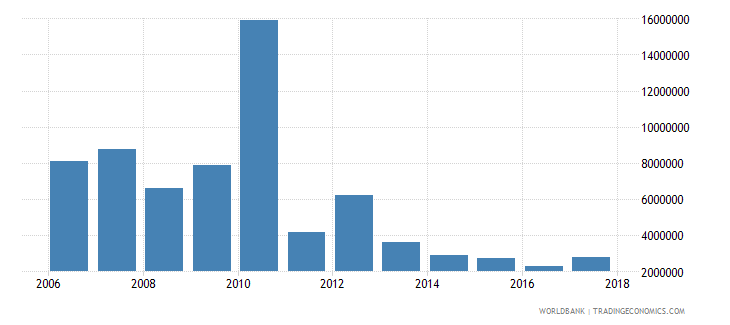 chile net bilateral aid flows from dac donors japan us dollar wb data