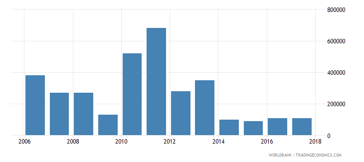 chile net bilateral aid flows from dac donors luxembourg us dollar wb data