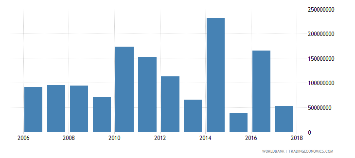 chile net bilateral aid flows from dac donors total us dollar wb data