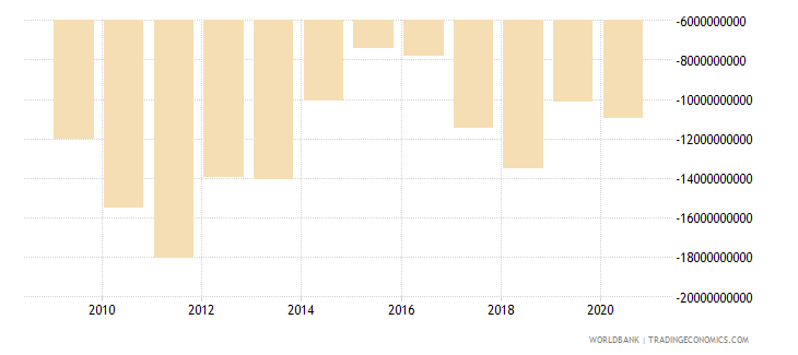 chile net income bop us dollar wb data