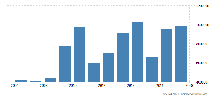 chile net official flows from un agencies unicef us dollar wb data