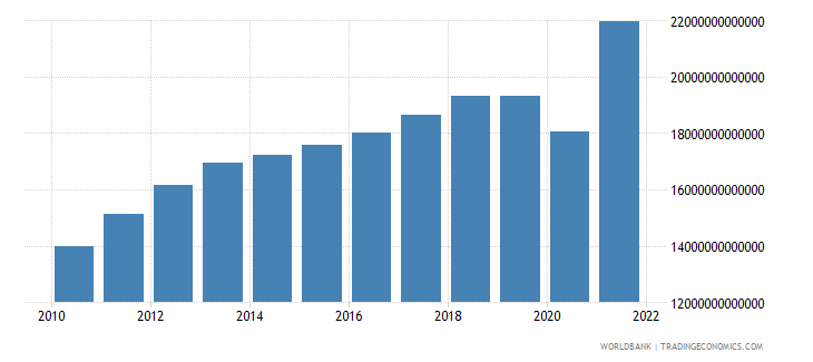 chile net taxes on products constant lcu wb data