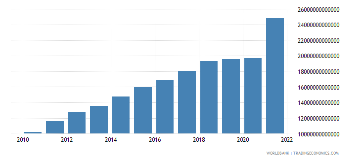 chile net taxes on products current lcu wb data