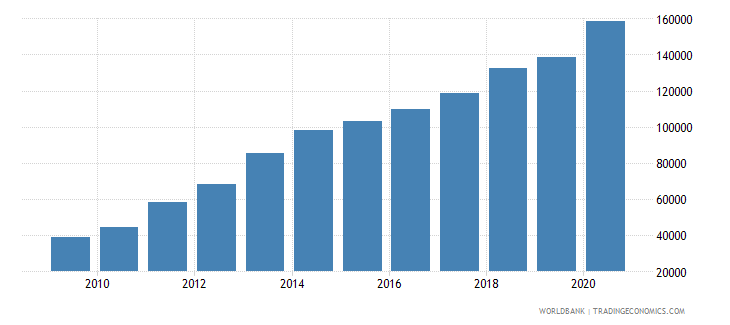 chile new businesses registered number wb data