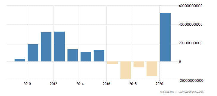 chile other taxes current lcu wb data