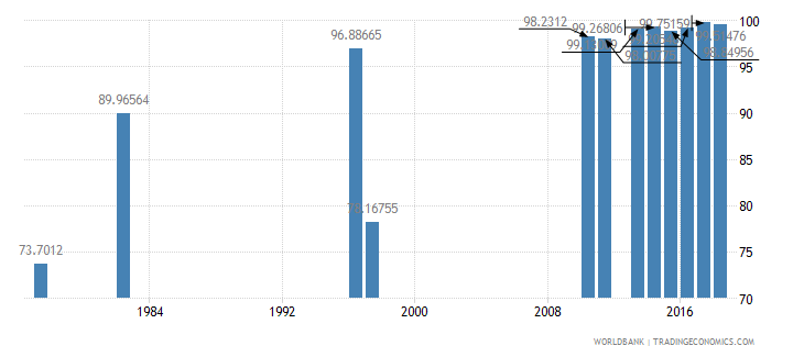 chile persistence to last grade of primary male percent of cohort wb data