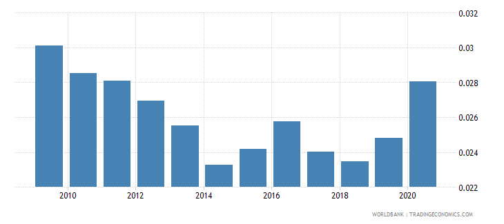 chile remittance inflows to gdp percent wb data