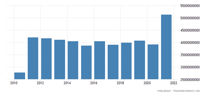 chile total reserves includes gold us dollar wb data