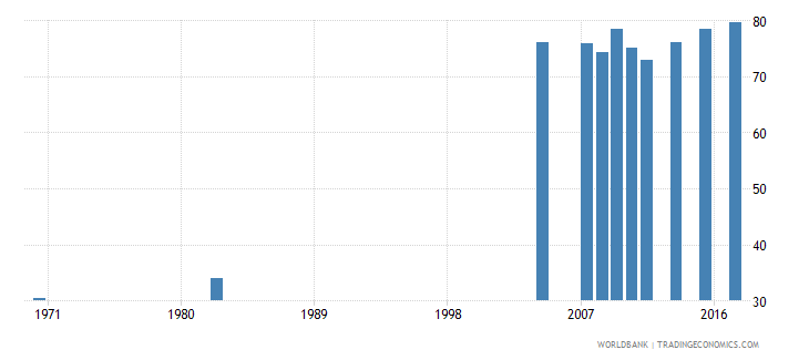 chile uis percentage of population age 25 with at least completed lower secondary education isced 2 or higher total wb data
