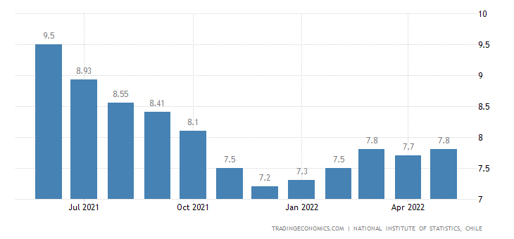 Chile Unemployment Rate