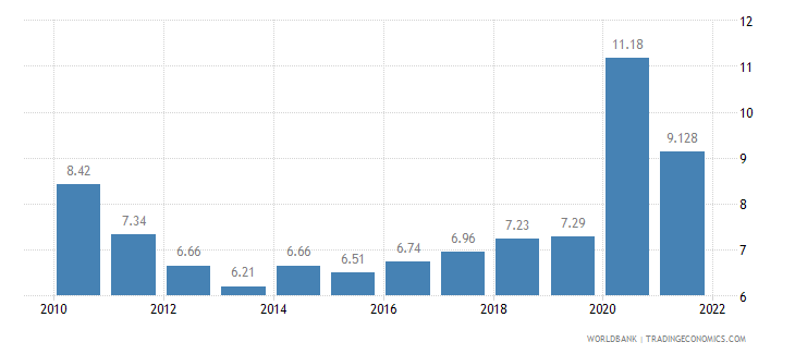 chile unemployment total percent of total labor force wb data