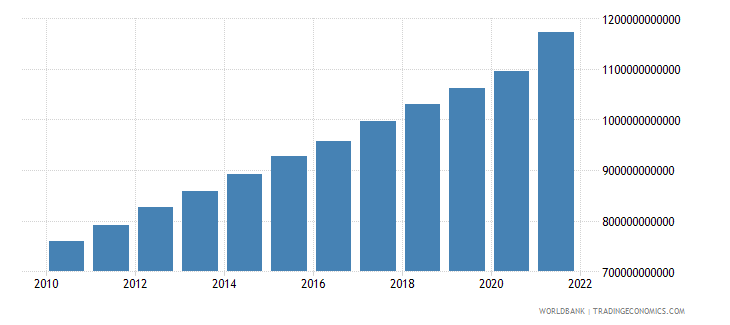 china agriculture value added constant 2000 us dollar wb data