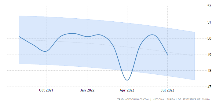 China NBS Manufacturing PMI Forecast 2016-2020