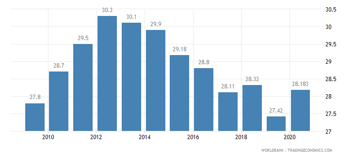 china employment in industry percent of total employment wb data
