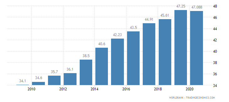china employment in services percent of total employment wb data