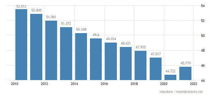 china employment to population ratio ages 15 24 male percent wb data