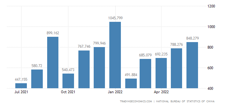 China Exports of Aviation and Spaceflight Technology