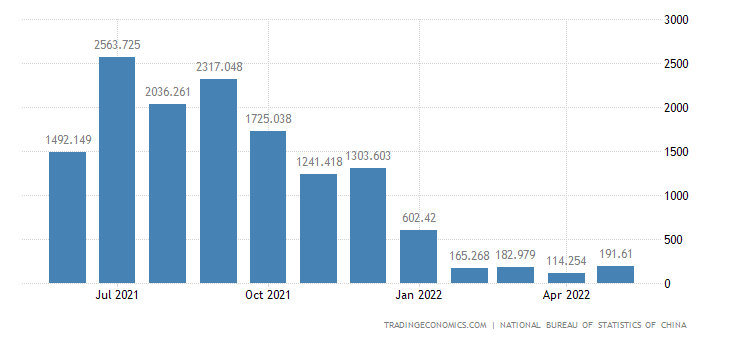 China Exports of Biological Technology