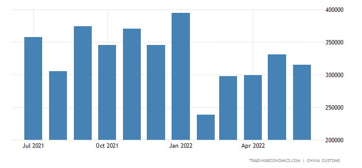 China Exports of Coffee, Tea & Spices