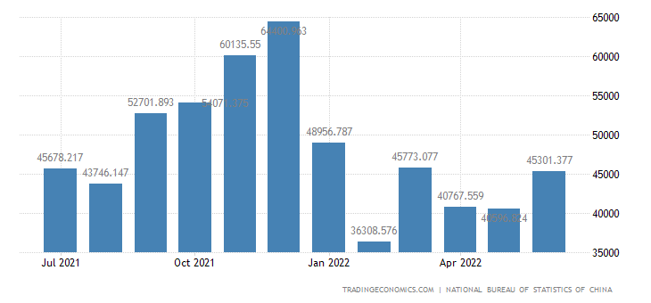 China Exports of Computer and Communication Technology