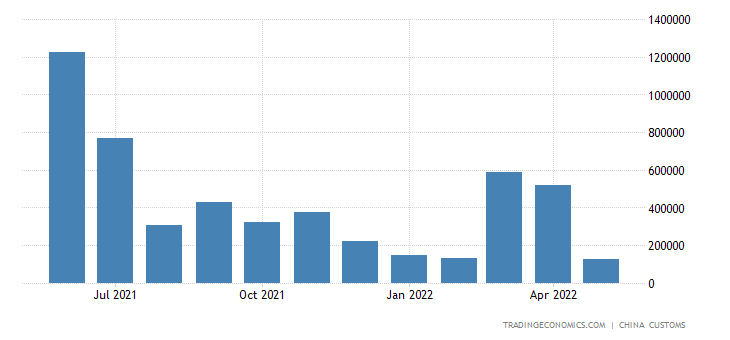 China Exports of Diesel Oil